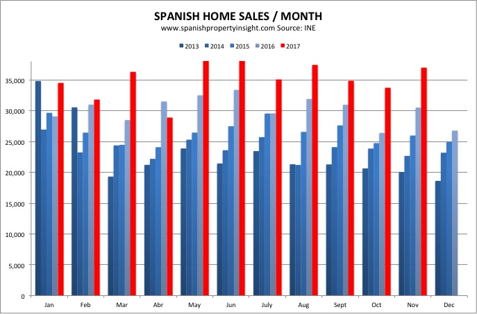 spanish home sales property market november 2017