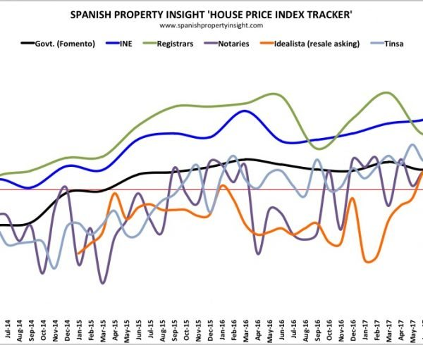 spanish house prices in 2017