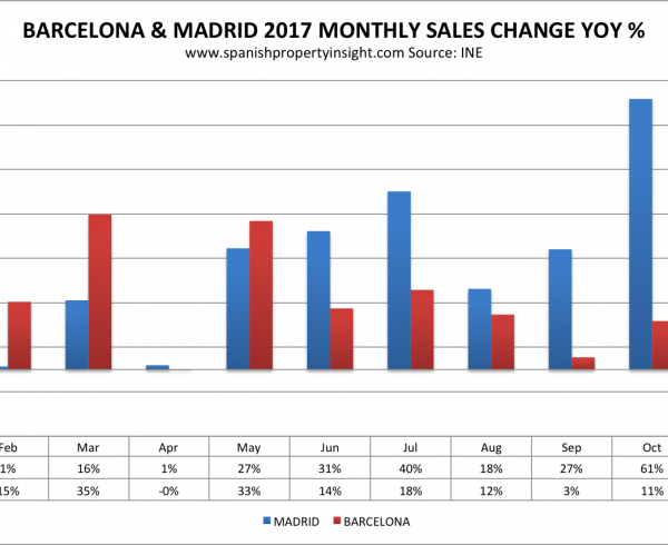 barcelona home sales independence drive constitutional crisis