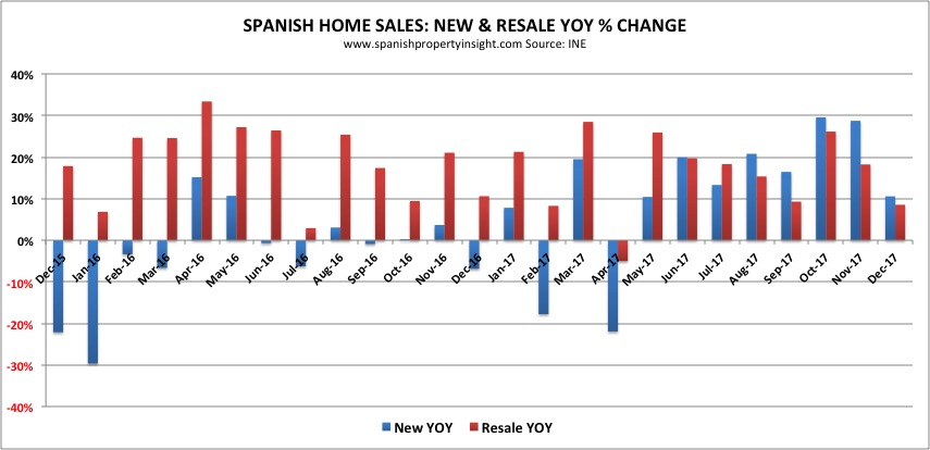 spanish property market 2017