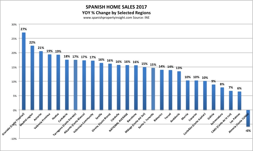 spanish property market by region 2017