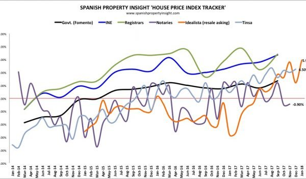 spanish house prices january 2018
