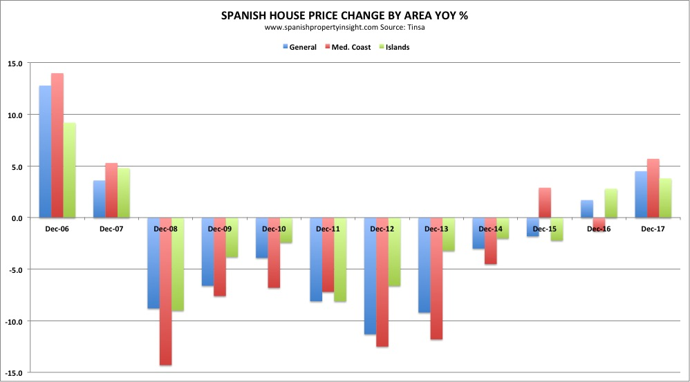spanish property prices january 2018