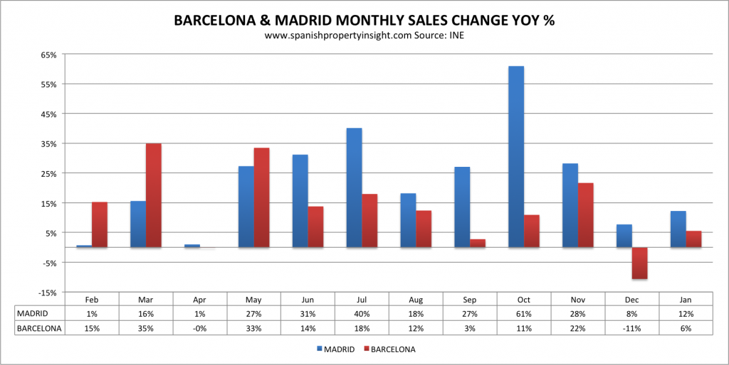 barcelona madrid property market