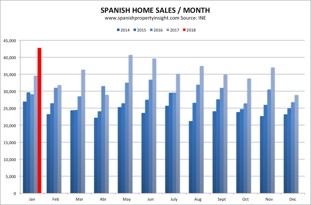 spanish property market