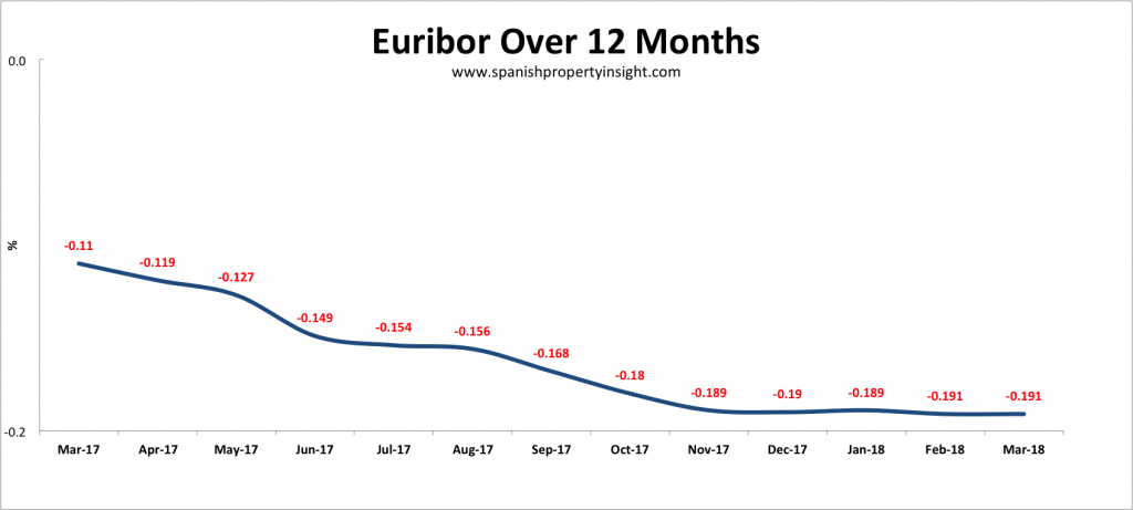 spanish mortgage euribor interest rates