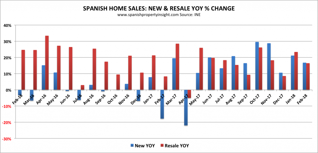 spanish property market 2018