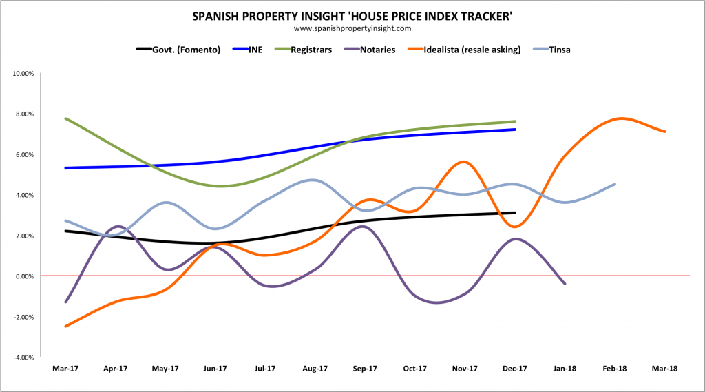spanish property market house prices
