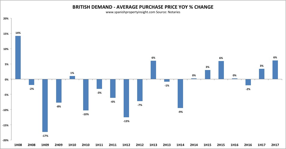 British demand for property in spain