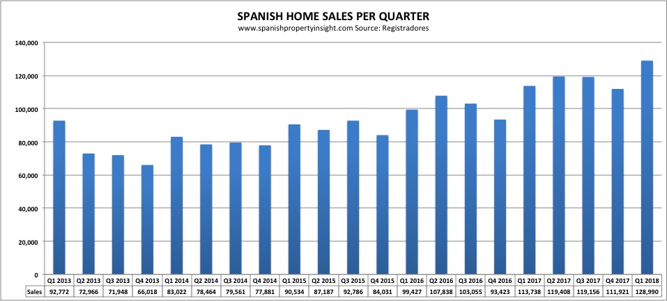 Spanish Property Market Recovery