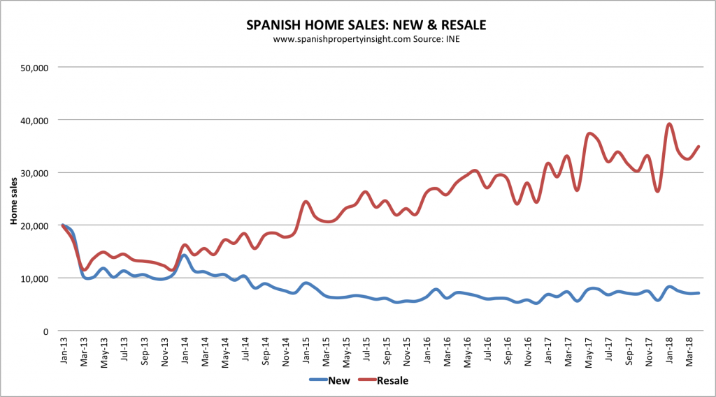 spanish property market home sales april 2018