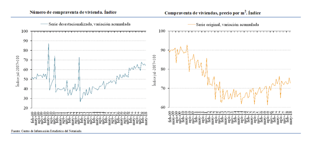 spanish home sales and prices