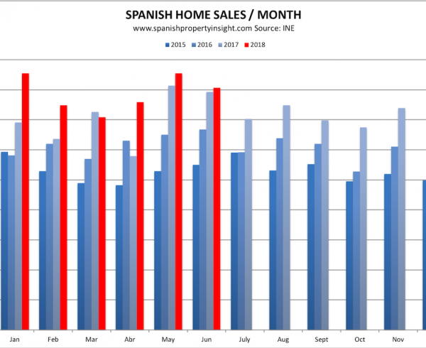 spanish property market june 2018