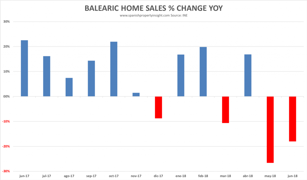 balearic home sales decline june 2018