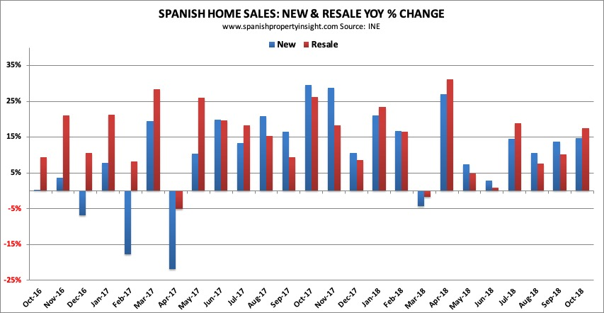 spanish property market home sales october 2018