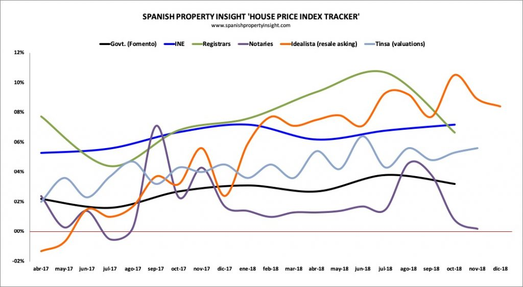 Spanish house data published in the last quarter of 2018 on