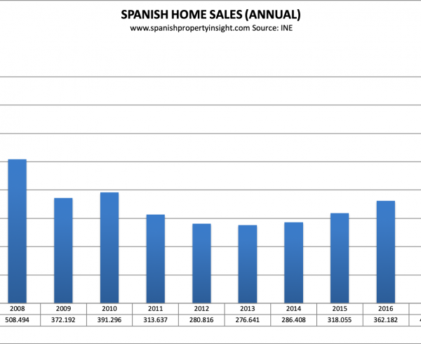 spanish property market home sales 2018