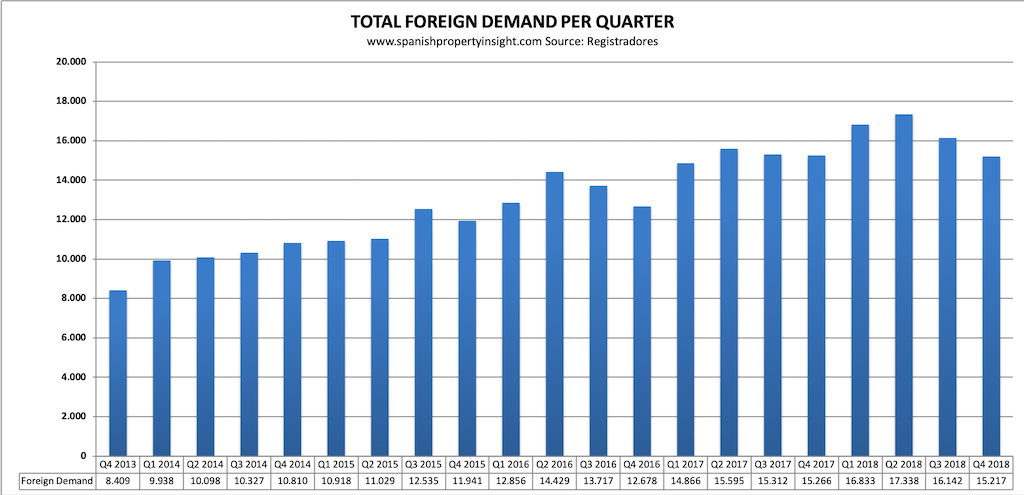 spanish property market foreign demand q4 2018