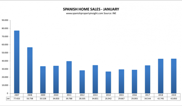 spanish property market sales jan 2019