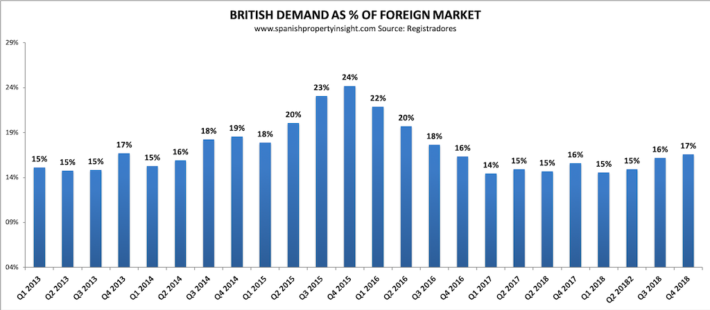 spanish property market british demand 2018