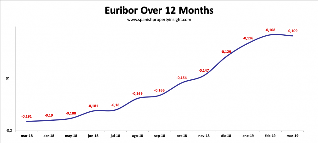 euribor spanish mortgage rates euribor declines in march 2019