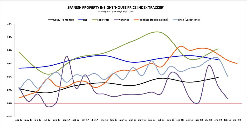 spanish house prices q1 2019