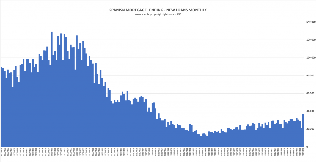 spanish mortgage market lending boom to bust and back