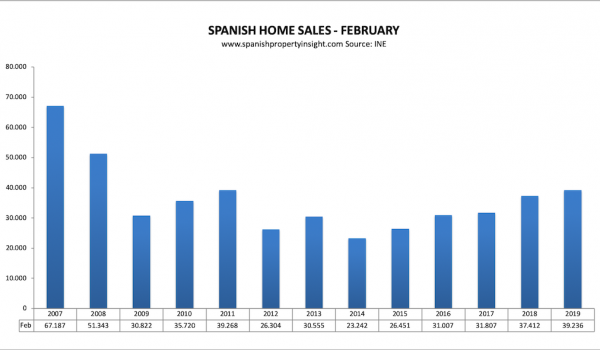 spanish property market home sales february 2019