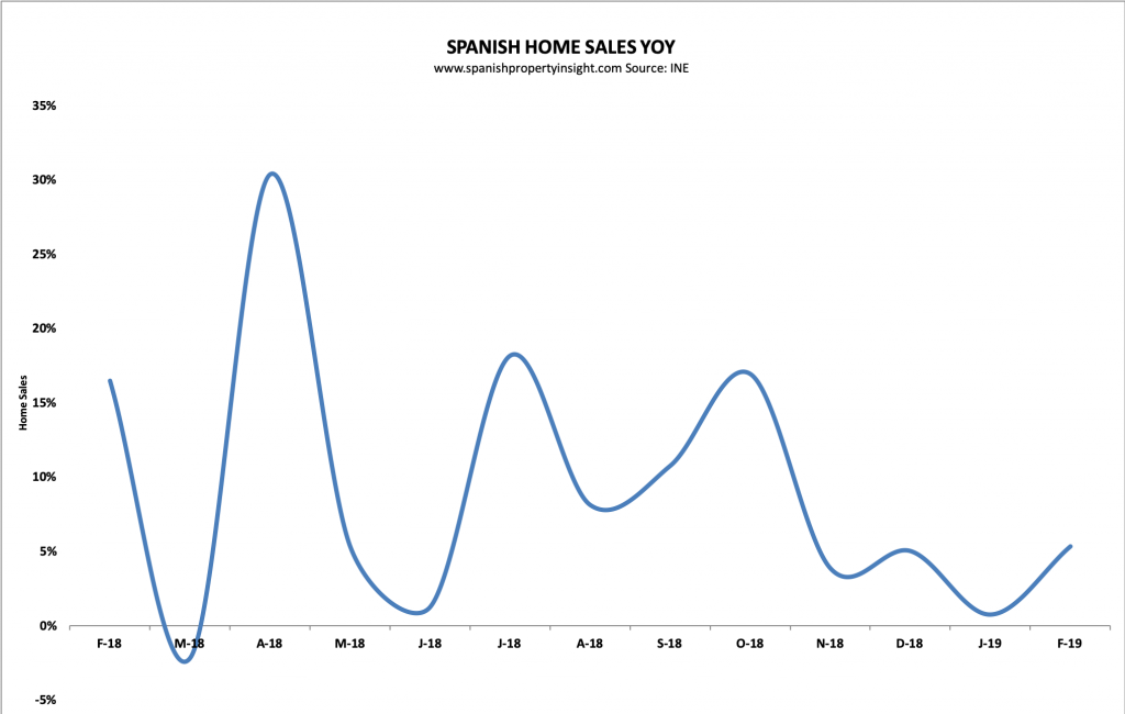 spanish housing market