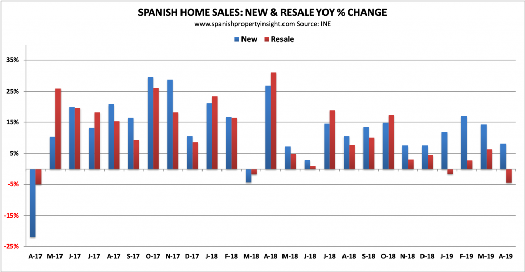 spanish property market spain home sales april 2019