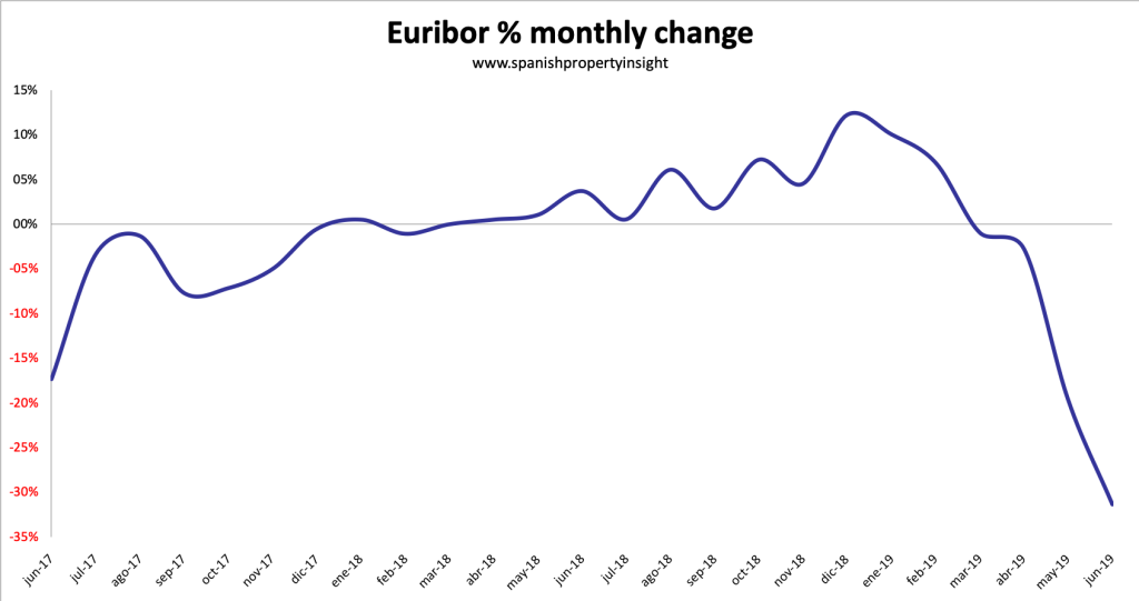 euribor spanish mortgage interest rate