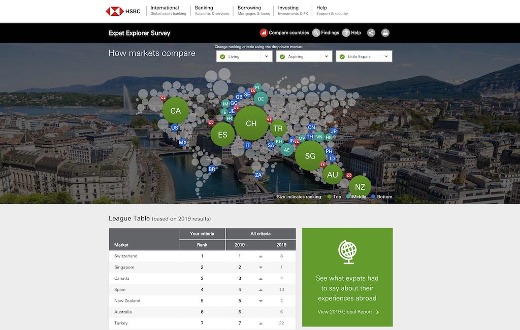 hsbc expat explorer survey spain 2019