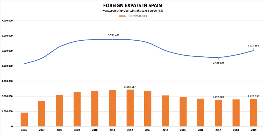 British & EU expats numbers in Spain - what's going on?