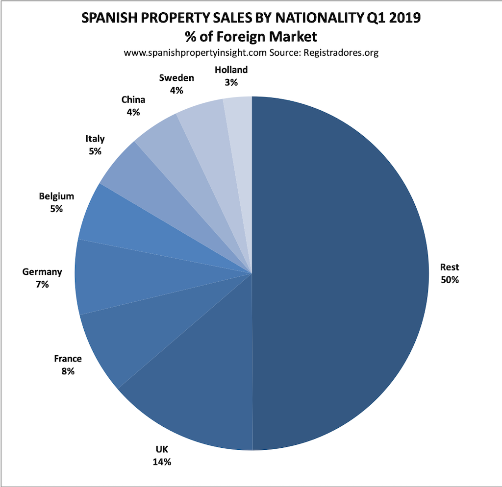 spanish property market first quarter 2019