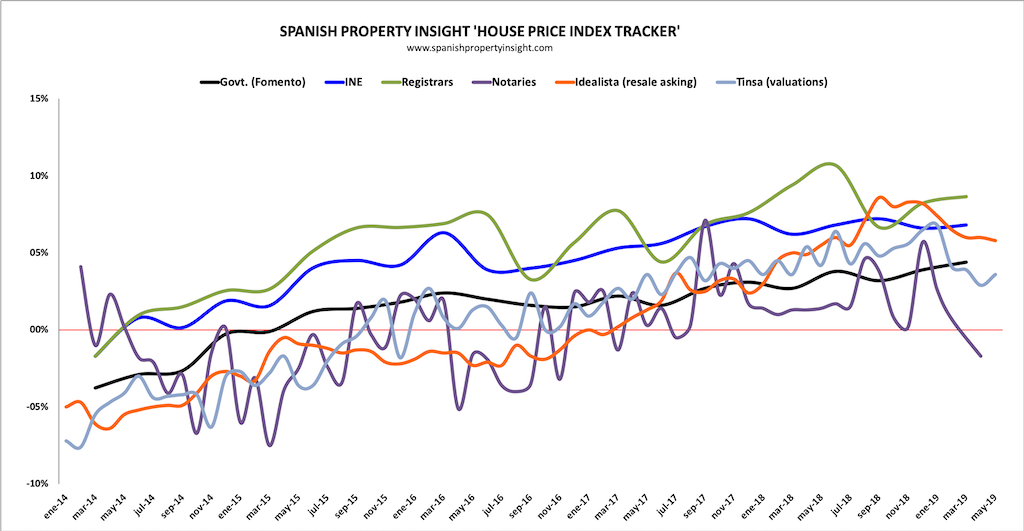 spanish house prices q2 2019