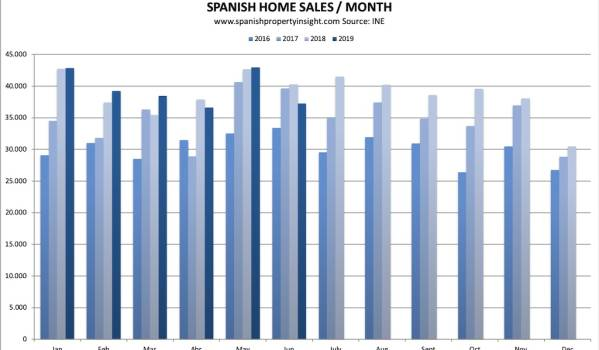 spanish property market june 2019