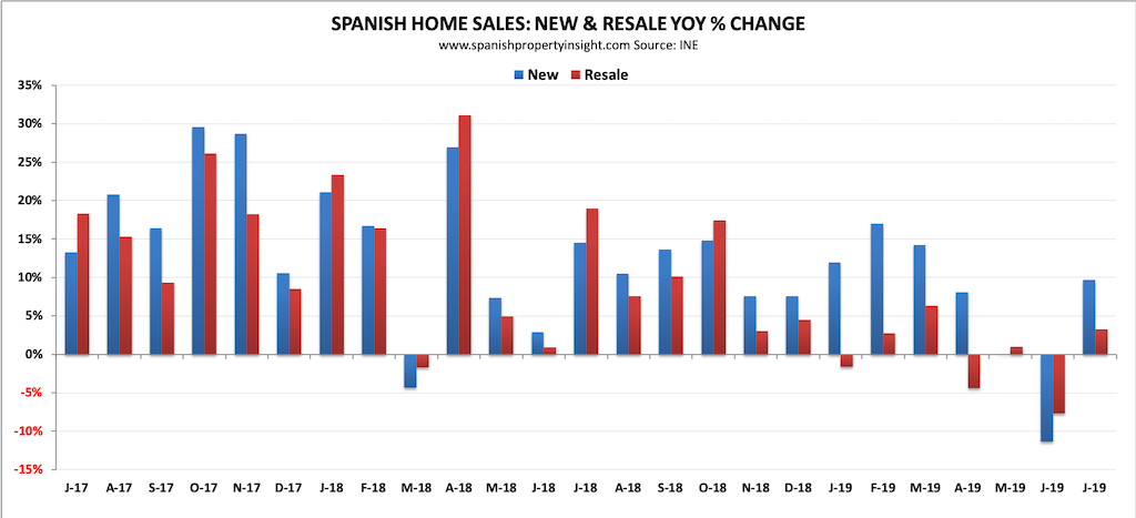 spanish property market july 2019