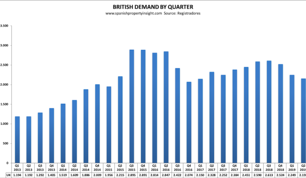 spanish property market british uk demand q2 2019