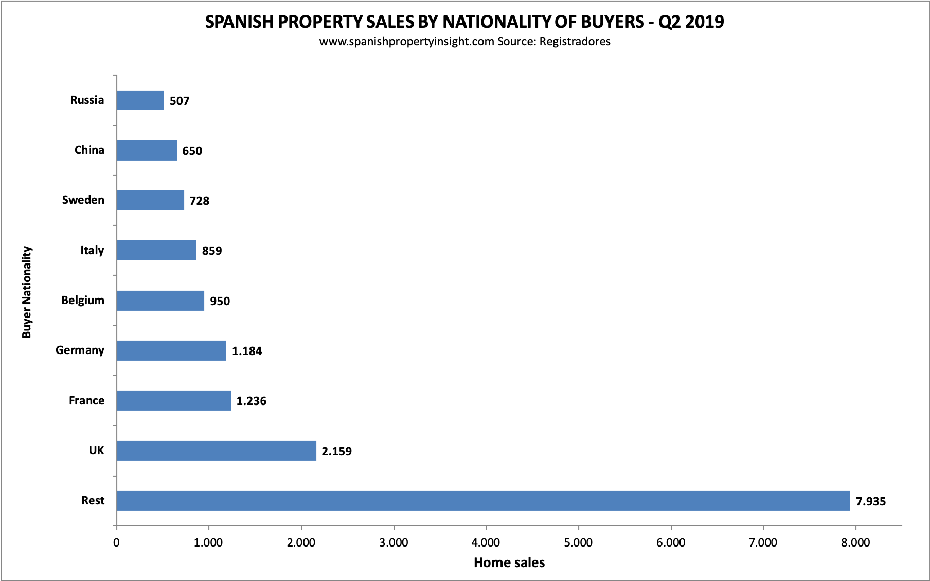 spanish property market foreign demand q2 2019