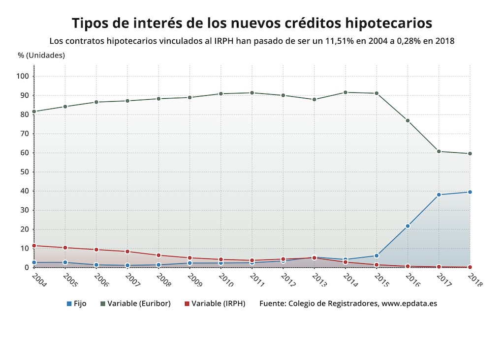 spanish mortgage fixed and variable rates (IRPH, Euribor) market share