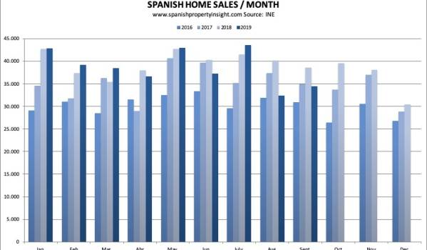 spanish property market september 2019