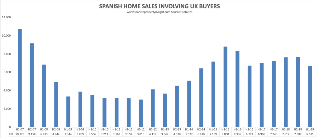 spanish property market 2019
