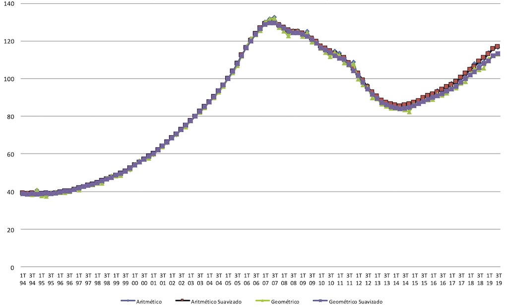 spanish house prices in 2019