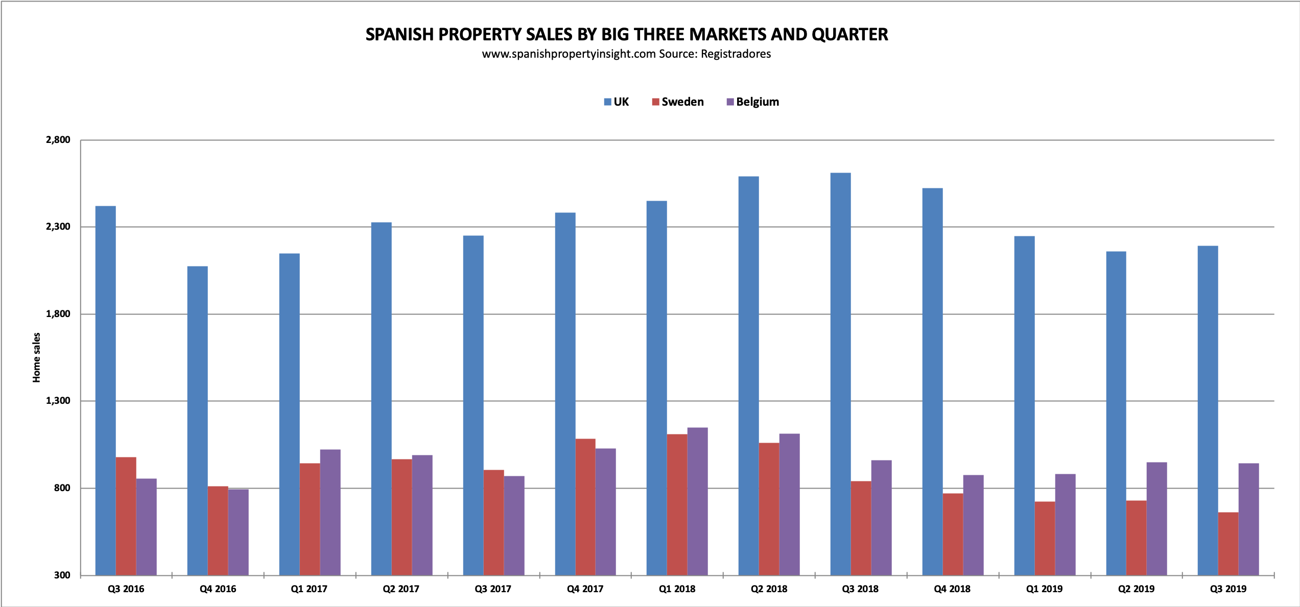 alicante spain costa blanca property market