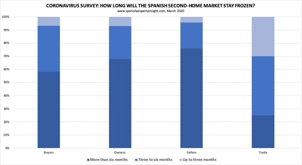 impact of coronavirus on spanish property market