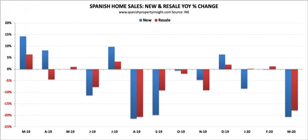 spanish property market march 2020 coronavirus crisis covid-19