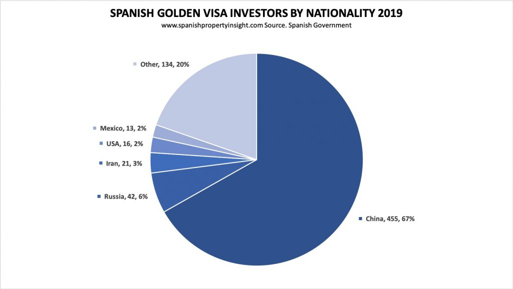spanish golden visa residency by investment 2019 results