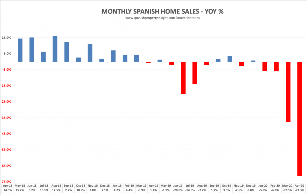 spanish property market home sales april 2020