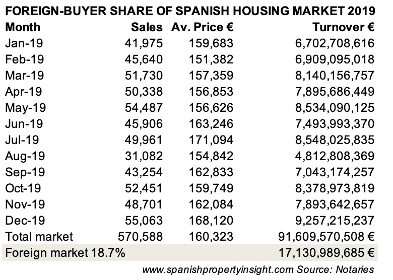 foreign buyer housing market share spain 2019