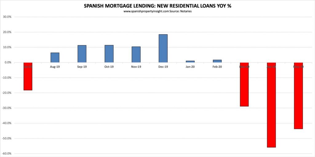 spanish mortgage lending change in may 2020